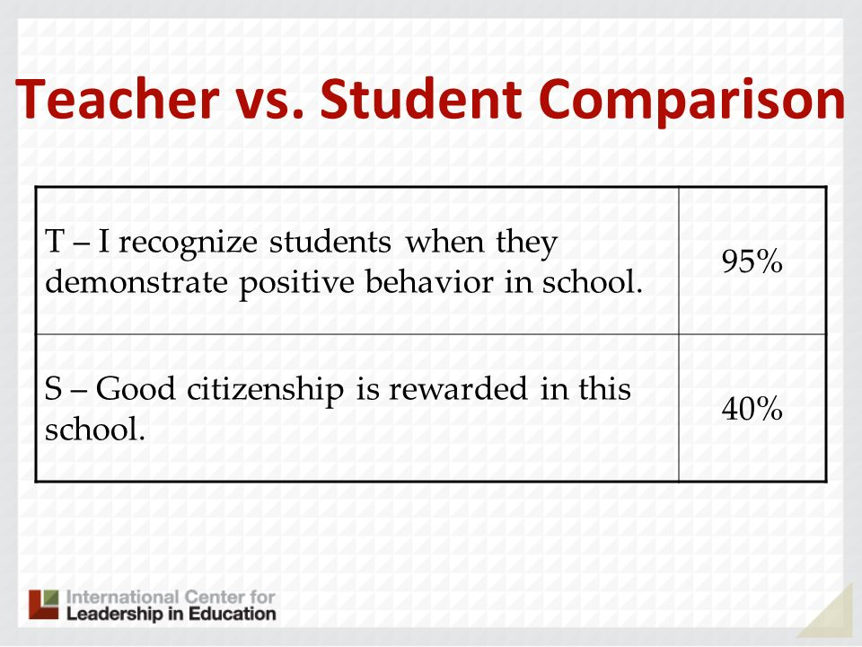 Teacher vs. Student Comparison T – I recognize students when they demonstrate positive behavior in school. 95% S – Good citizenship is rewarded in thi