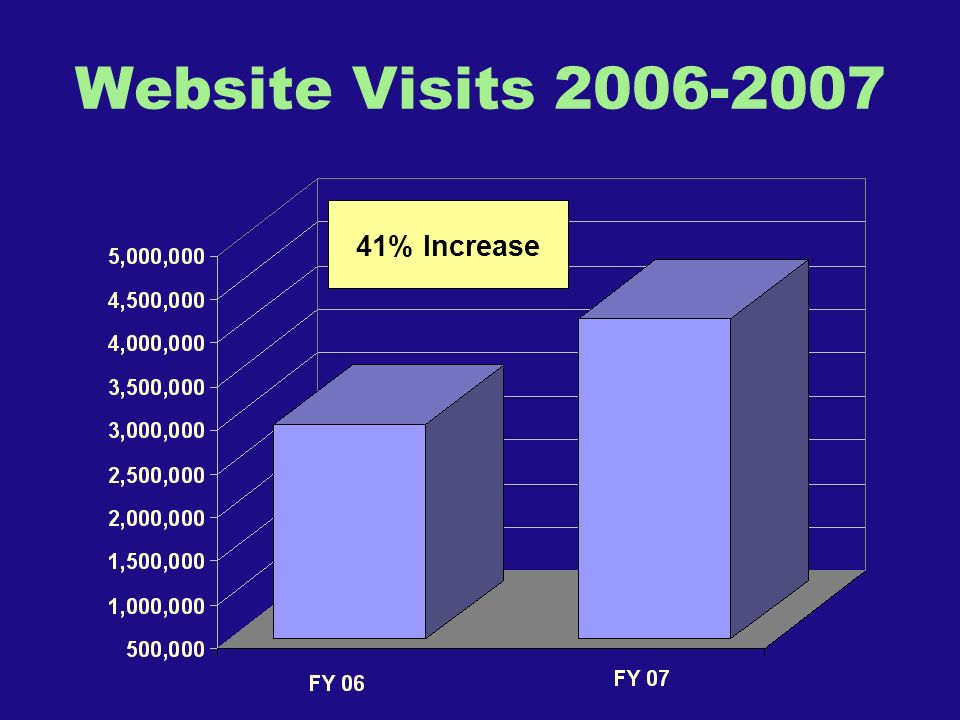 Website Visits 2006-2007 41% Increase