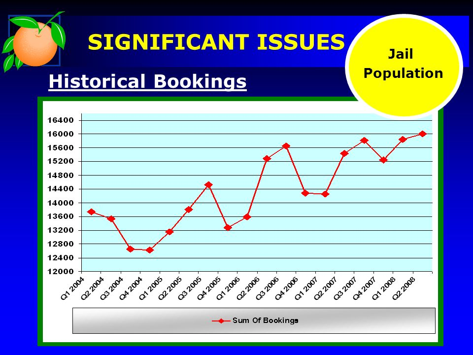 Historical Bookings Jail Population SIGNIFICANT ISSUES