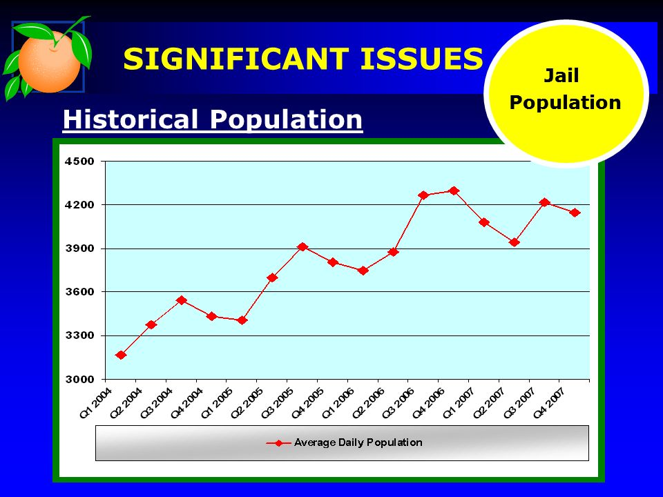 Historical Population Jail Population Jail Population SIGNIFICANT ISSUES