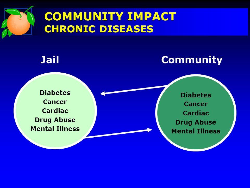 COMMUNITY IMPACT CHRONIC DISEASES Diabetes Cancer Cardiac Drug Abuse Mental Illness Diabetes Cancer Cardiac Drug Abuse Mental Illness JailCommunity