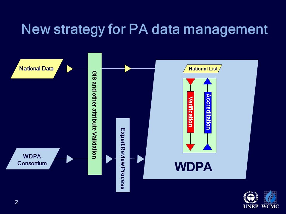 2 WDPA New strategy for PA data management National Authorities WDPA Consortium GIS and other attribute Validation National List Verification Accreditation Expert Review Process National Data WDPA Consortium