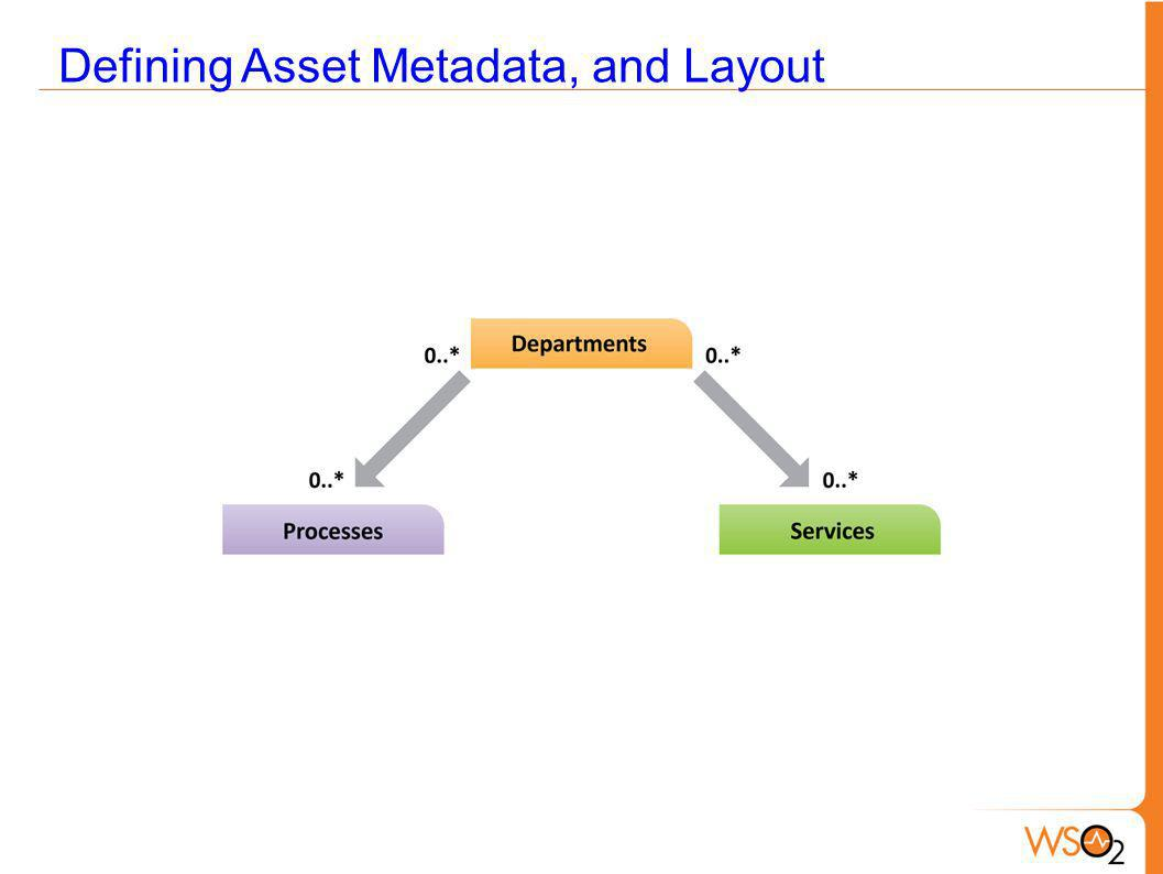 Defining Asset Metadata, and Layout