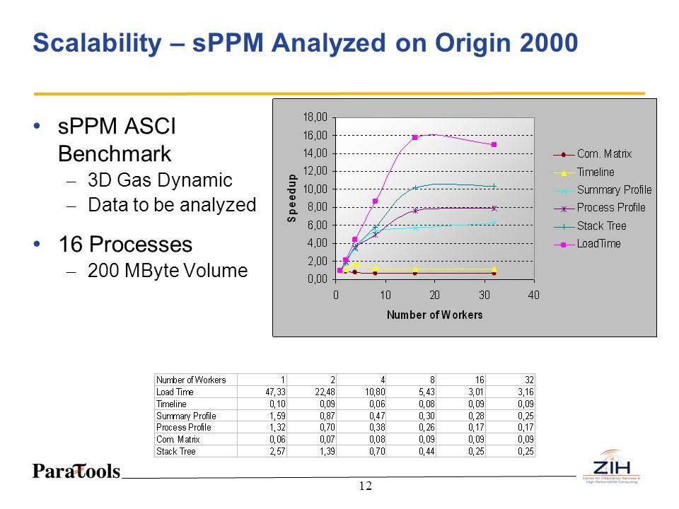 12 Scalability – sPPM Analyzed on Origin 2000 sPPM ASCI Benchmark – 3D Gas Dynamic – Data to be analyzed 16 Processes – 200 MByte Volume