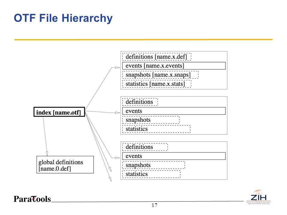 17 OTF File Hierarchy