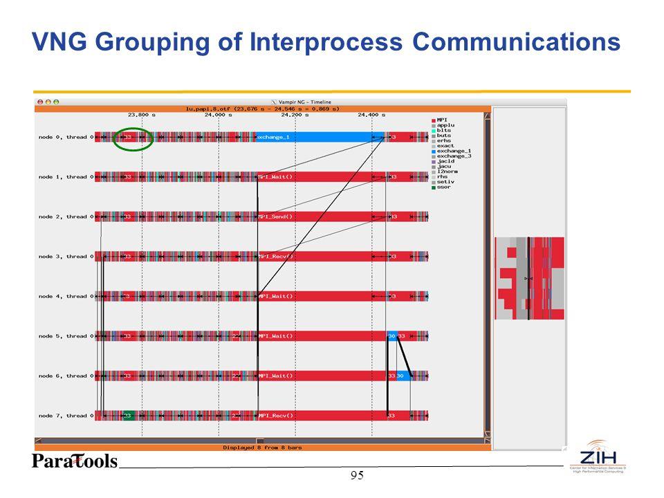 95 VNG Grouping of Interprocess Communications