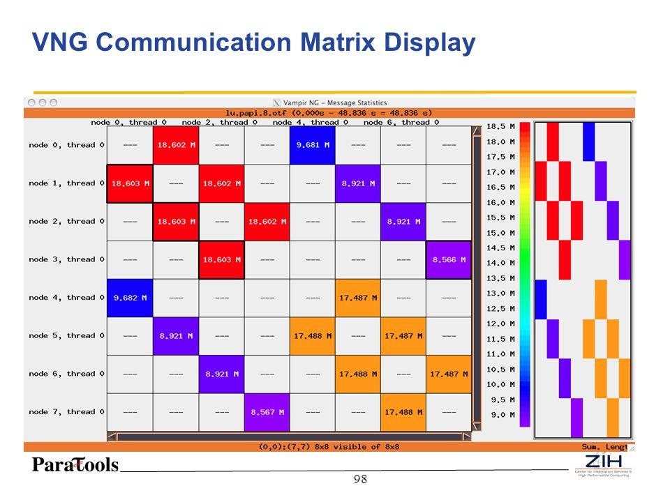 98 VNG Communication Matrix Display