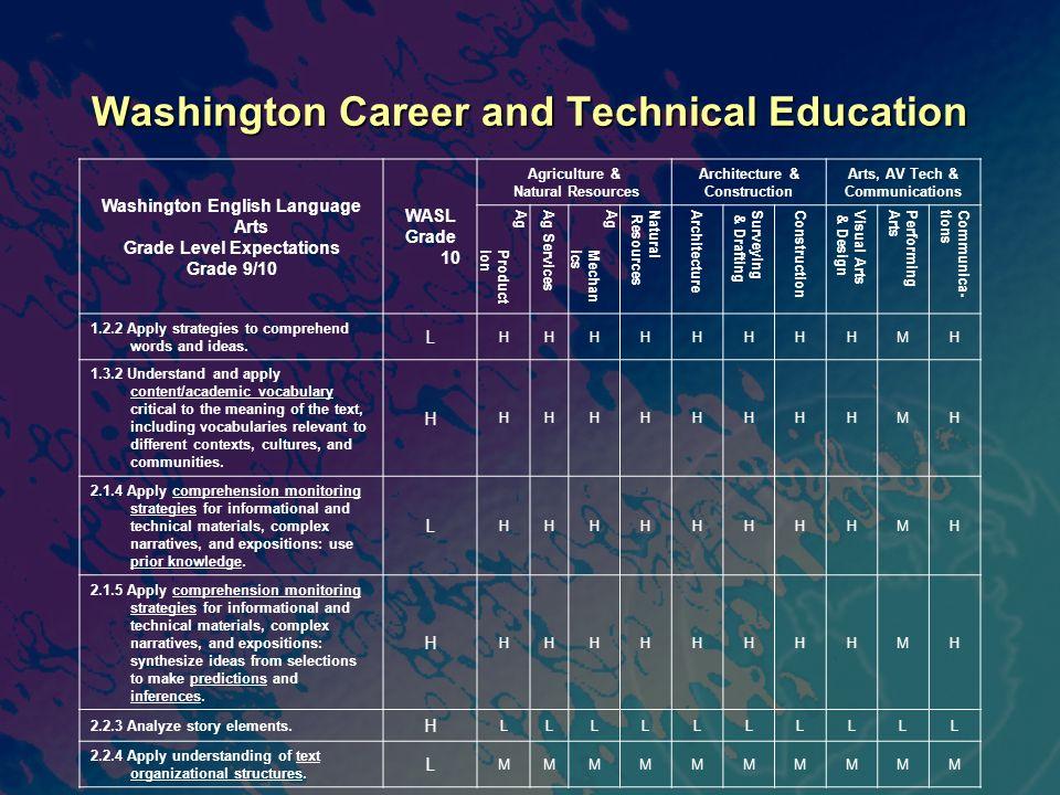 Washington Career and Technical Education Washington English Language Arts Grade Level Expectations Grade 9/10 WASL Grade 10 Agriculture & Natural Res