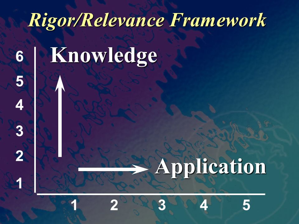 12345 Application Knowledge 1 2 3 4 5 6 Rigor/Relevance Framework