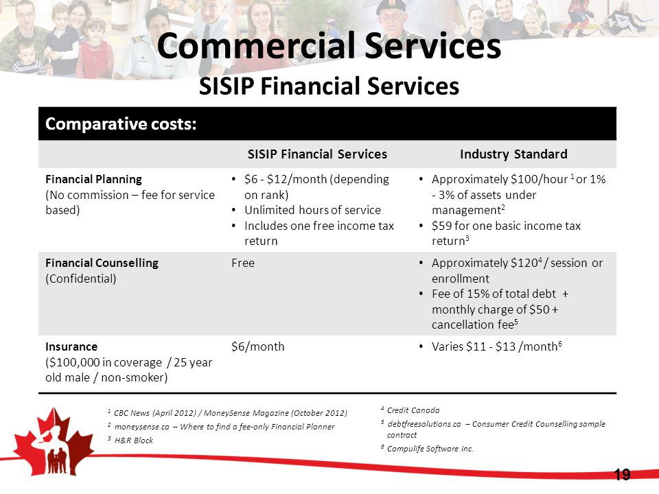 Comparative costs: SISIP Financial ServicesIndustry Standard Financial Planning (No commission – fee for service based) $6 - $12/month (depending on r