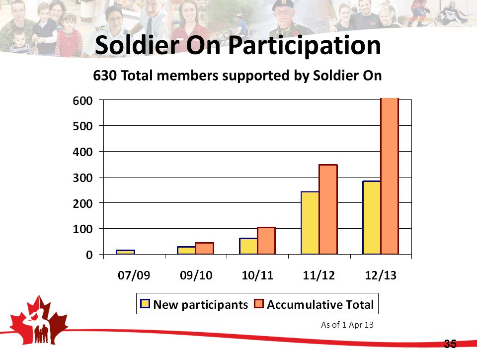 630 Total members supported by Soldier On As of 1 Apr 13 35 Soldier On Participation