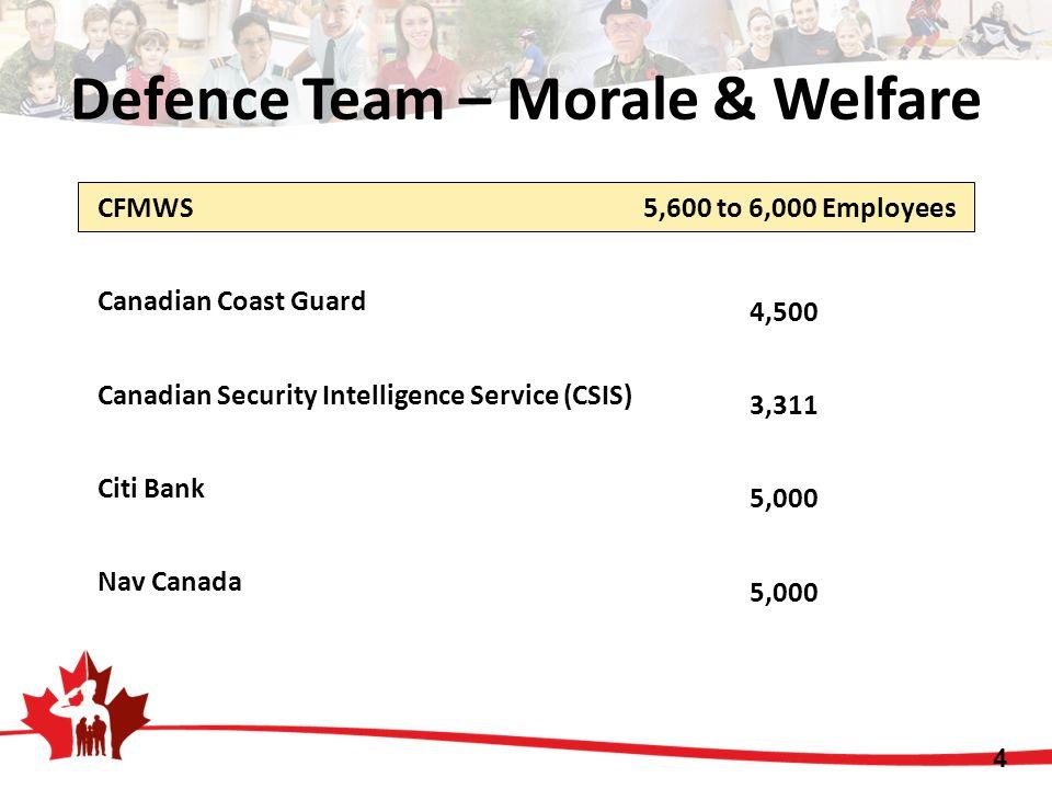 CFMWS 5,600 to 6,000 Employees Canadian Coast Guard Canadian Security Intelligence Service (CSIS) Citi Bank Nav Canada 4,500 3,311 5,000 4 Defence Tea