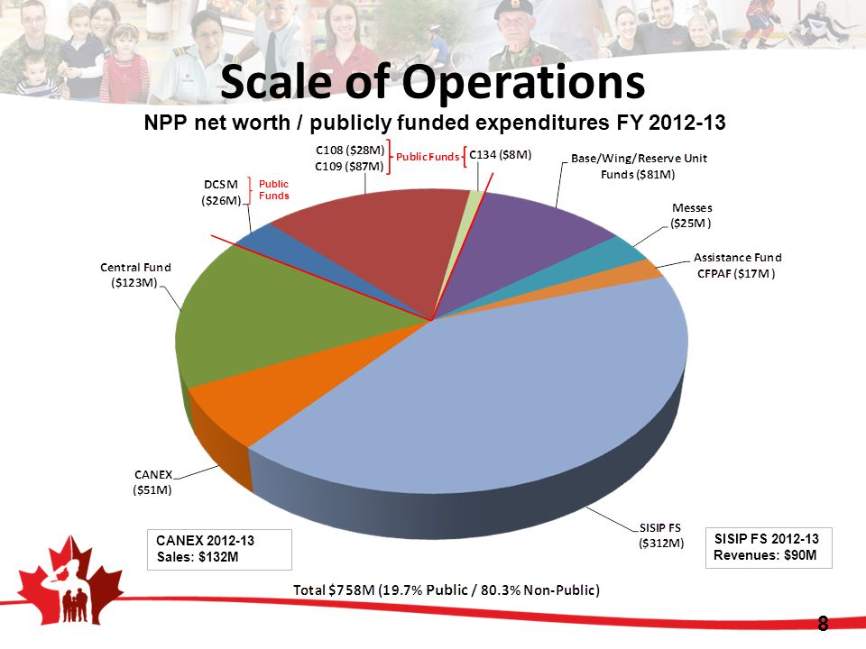 Scale of Operations NPP net worth / publicly funded expenditures FY 2012-13 CANEX 2012-13 Sales: $132M SISIP FS 2012-13 Revenues: $90M Public Funds 8