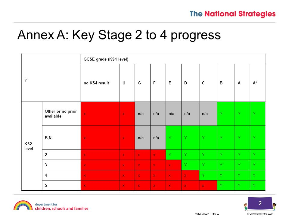 © Crown copyright 2009 22 Annex A: Key Stage 2 to 4 progress Y GCSE grade (KS4 level) no KS4 resultUGFEDCBAA* KS2 level Other or no prior available xx