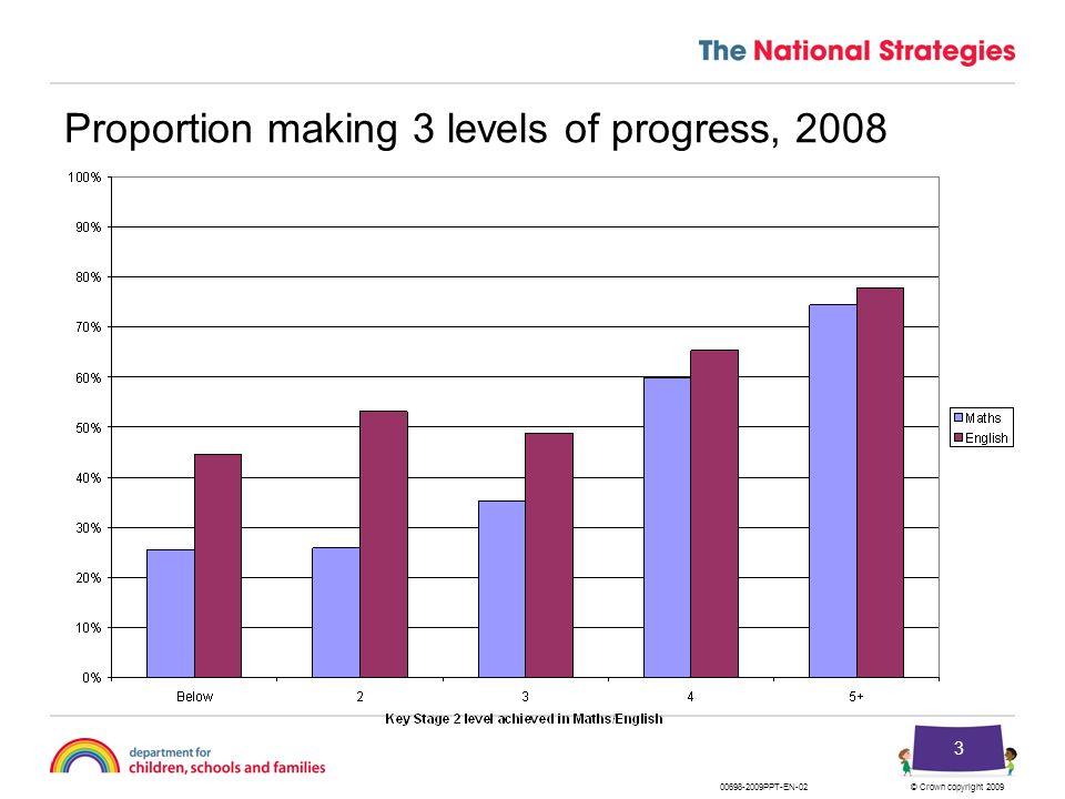 © Crown copyright 2009 3 Proportion making 3 levels of progress, 2008 00698-2009PPT-EN-02