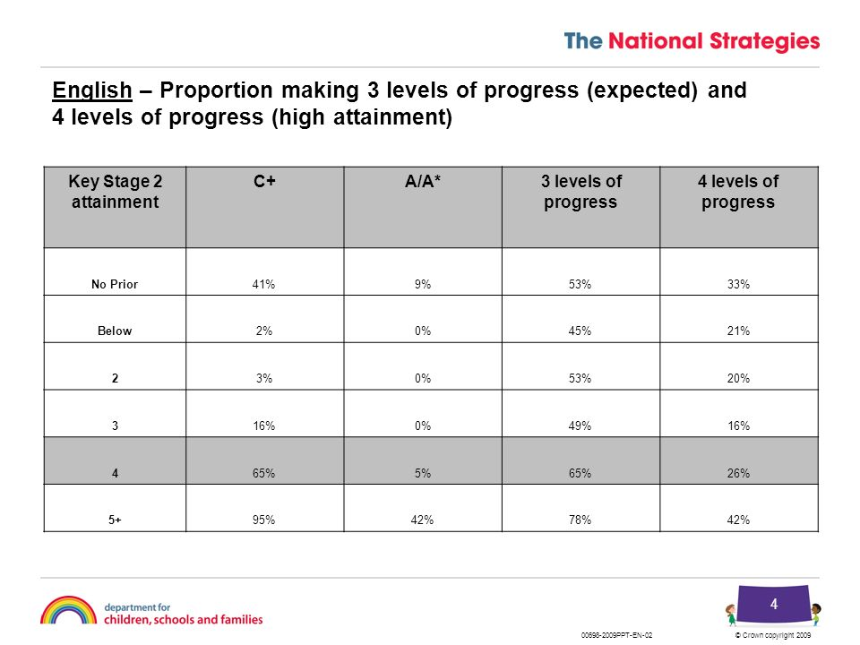 © Crown copyright 2009 4 English – Proportion making 3 levels of progress (expected) and 4 levels of progress (high attainment) Key Stage 2 attainment