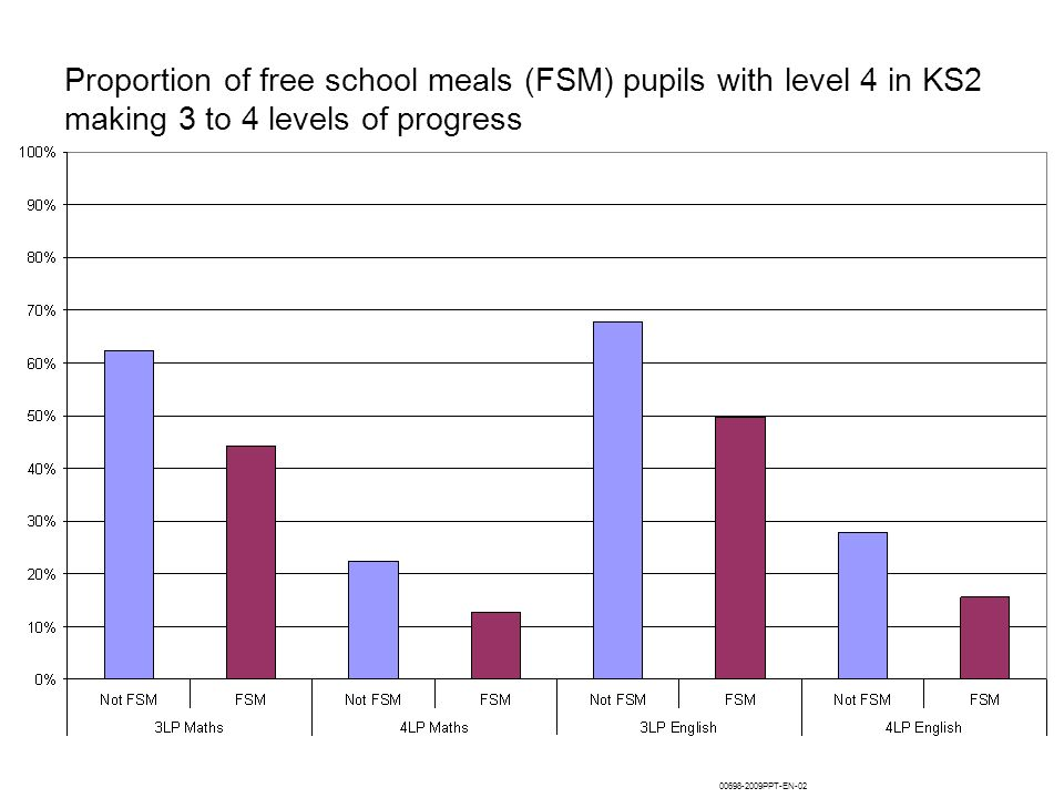 Proportion of free school meals (FSM) pupils with level 4 in KS2 making 3 to 4 levels of progress 00698-2009PPT-EN-02