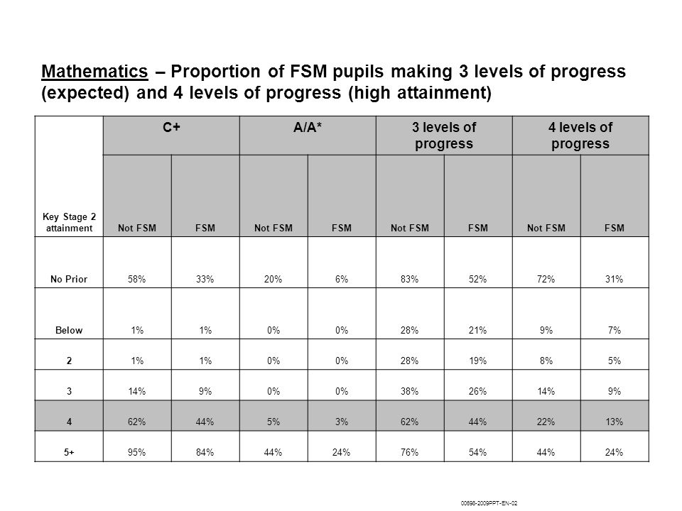 Mathematics – Proportion of FSM pupils making 3 levels of progress (expected) and 4 levels of progress (high attainment) Key Stage 2 attainment C+A/A*