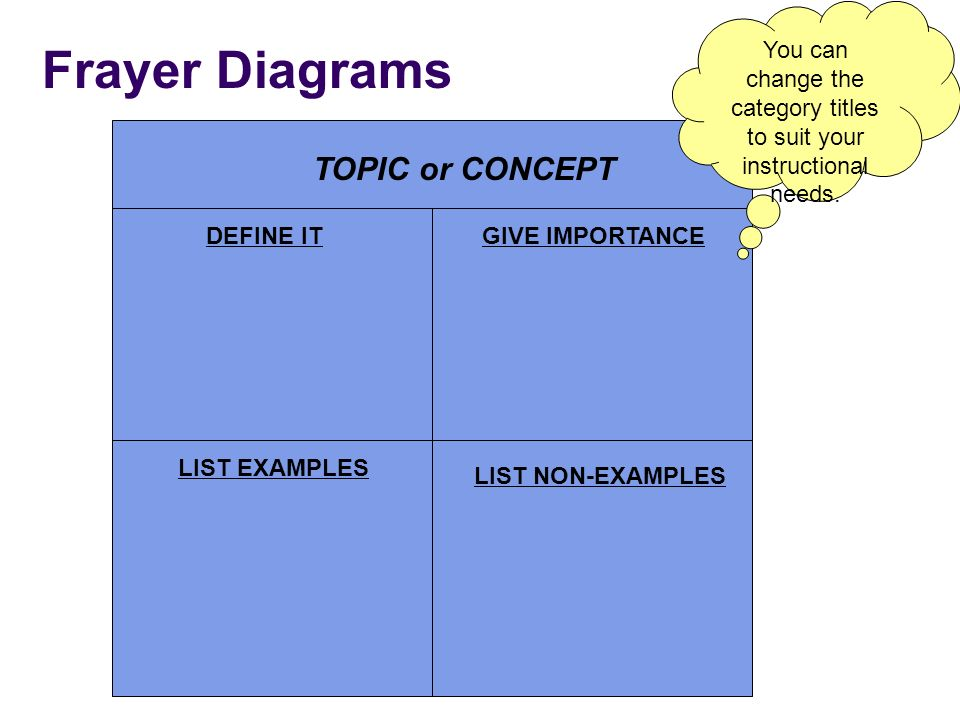 Frayer Diagrams DEFINE IT LIST EXAMPLES LIST NON-EXAMPLES GIVE IMPORTANCE TOPIC or CONCEPT You can change the category titles to suit your instruction