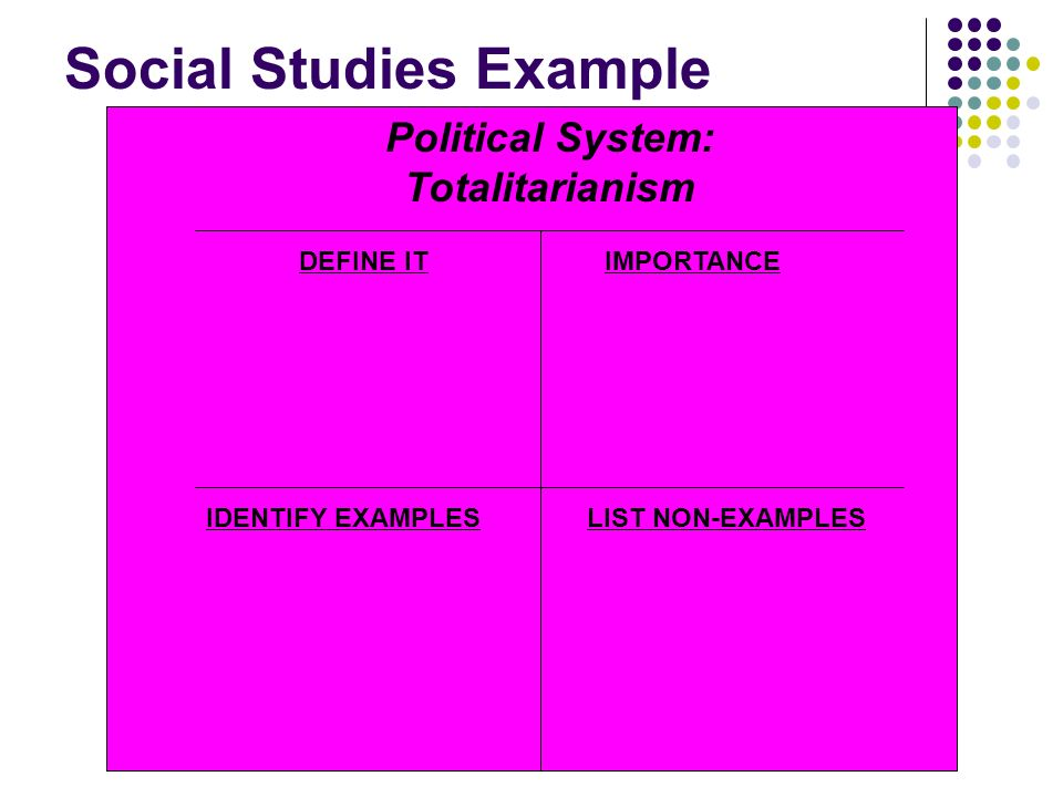 Social Studies Example DEFINE IT IDENTIFY EXAMPLESLIST NON-EXAMPLES IMPORTANCE Political System: Totalitarianism
