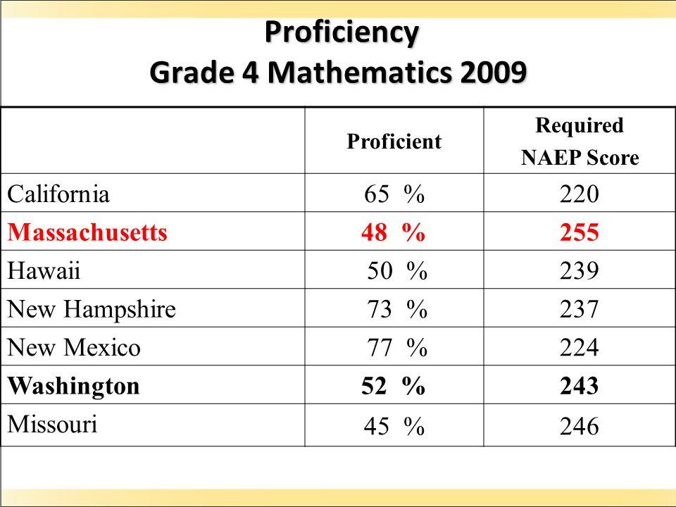 Proficiency Grade 4 Mathematics 2009 Proficiency Grade 4 Mathematics 2009 Proficient Required NAEP Score California 65 %220 Massachusetts 48 %255 Hawaii 50 %239 New Hampshire 73 %237 New Mexico 77 %224 Washington 52 %243 Missouri 45 %246