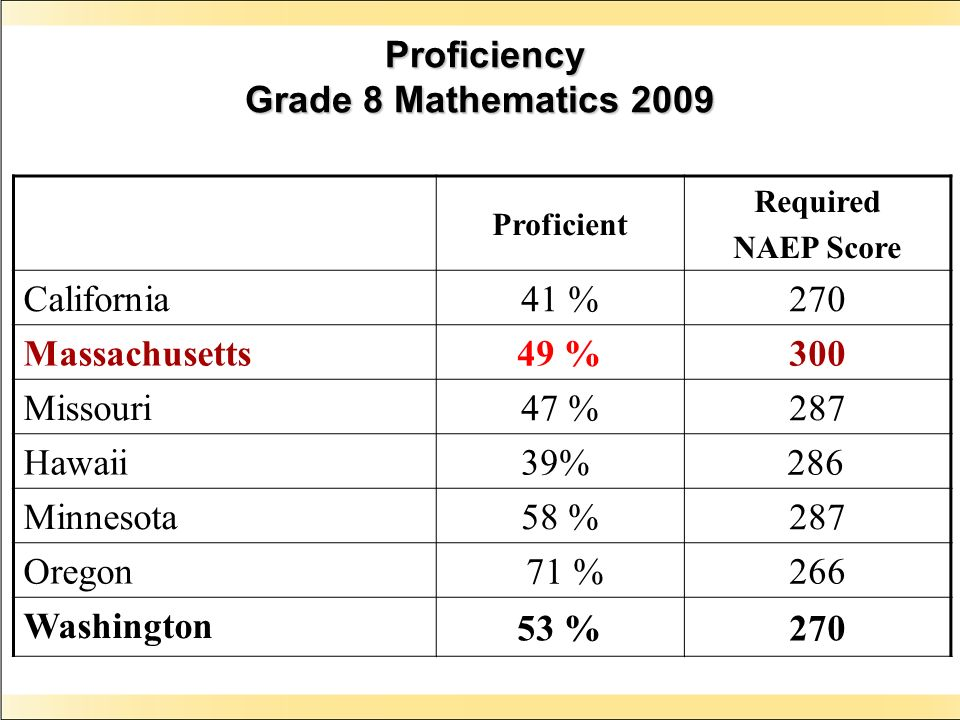Proficiency Grade 8 Mathematics 2009 Proficiency Grade 8 Mathematics 2009 Proficient Required NAEP Score California 41 %270 Massachusetts 49 %300 Missouri 47 %287 Hawaii 39% 286 Minnesota 58 %287 Oregon 71 %266 Washington 53 %270