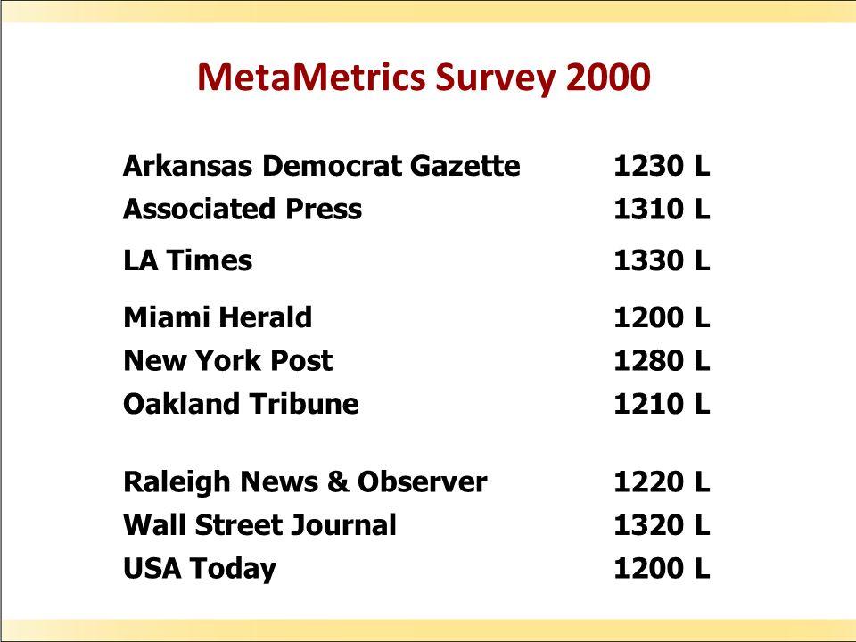 MetaMetrics Survey 2000 Arkansas Democrat Gazette1230 L Associated Press1310 L LA Times1330 L Miami Herald1200 L New York Post1280 L Oakland Tribune1210 L Raleigh News & Observer1220 L Wall Street Journal1320 L USA Today1200 L