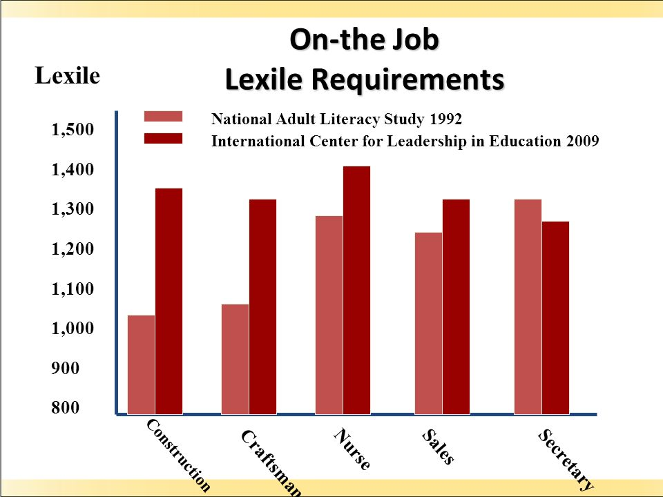 On-the Job Lexile Requirements Construction 1,500 1,400 1,300 1,200 1,100 1,000 900 800 Lexile CraftsmanNurseSalesSecretary National Adult Literacy Study 1992 International Center for Leadership in Education 2009