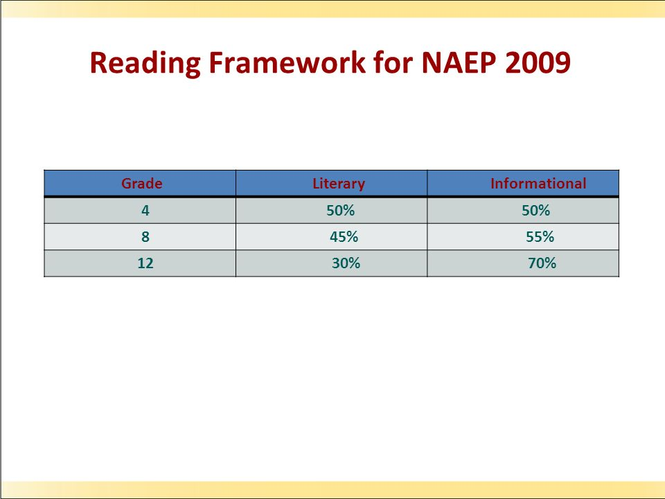 Reading Framework for NAEP 2009 Grade Literary Informational 4 50% 8 45% 55% 12 30% 70%