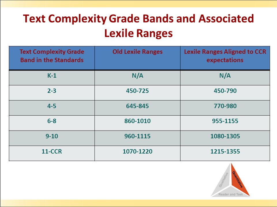 Text Complexity Grade Bands and Associated Lexile Ranges Text Complexity Grade Band in the Standards Old Lexile RangesLexile Ranges Aligned to CCR expectations K-1N/A 2-3450-725450-790 4-5645-845770-980 6-8860-1010955-1155 9-10960-11151080-1305 11-CCR1070-12201215-1355