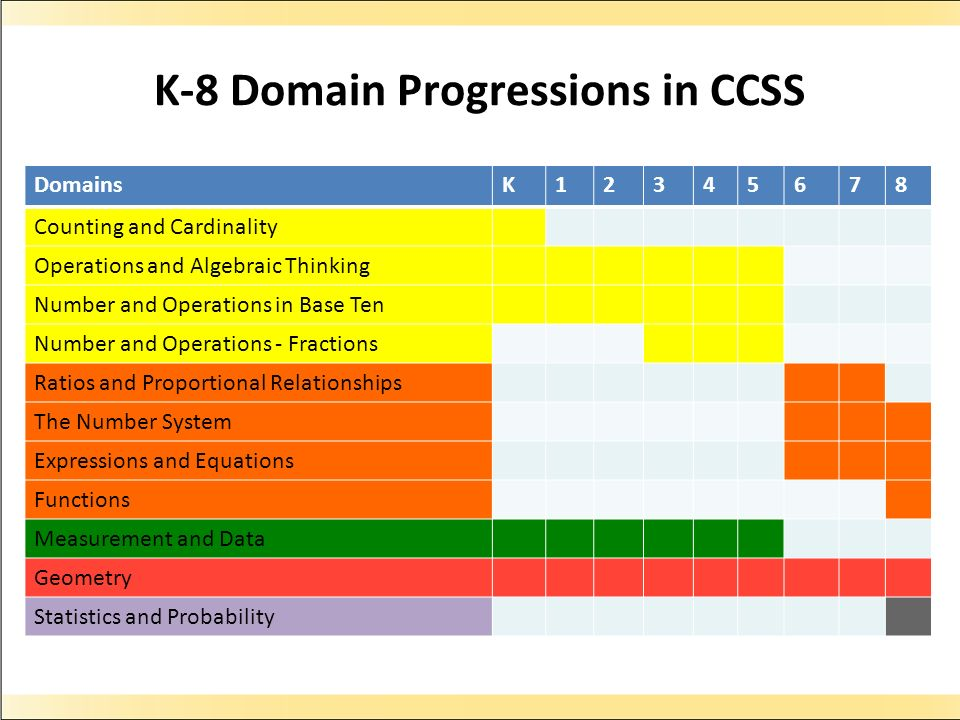 K-8 Domain Progressions in CCSS DomainsK12345678 Counting and Cardinality Operations and Algebraic Thinking Number and Operations in Base Ten Number and Operations - Fractions Ratios and Proportional Relationships The Number System Expressions and Equations Functions Measurement and Data Geometry Statistics and Probability