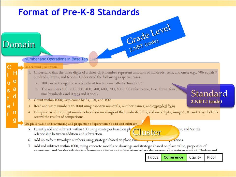 Format of Pre-K-8 Standards Standard 2.NBT.1 (code) Domain Grade Level 2.NBT (code) Cluster ClusterCluster HeadingHeading FocusCoherenceClarityRigor