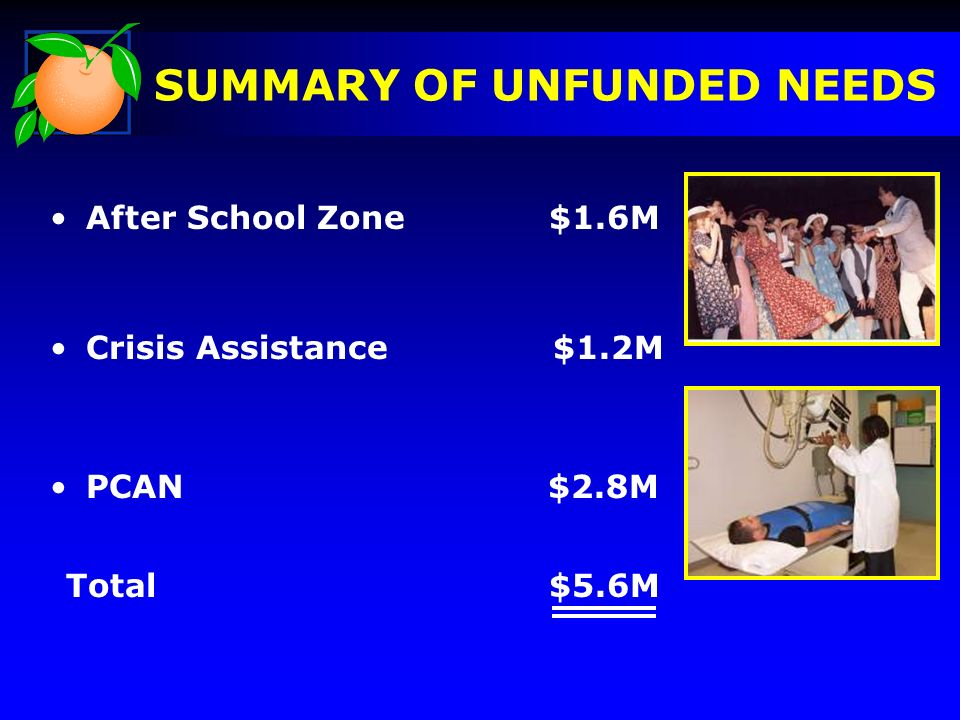 After School Zone $1.6M Crisis Assistance $1.2M PCAN $2.8M SUMMARY OF UNFUNDED NEEDS Total $5.6M