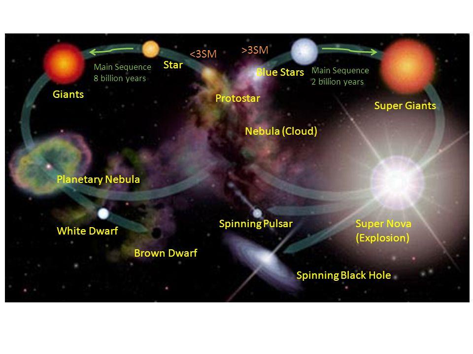 Nebula (Cloud) Protostar Blue Stars Super Giants Super Nova (Explosion) Spinning Black Hole Spinning Pulsar White Dwarf Brown Dwarf Planetary Nebula G