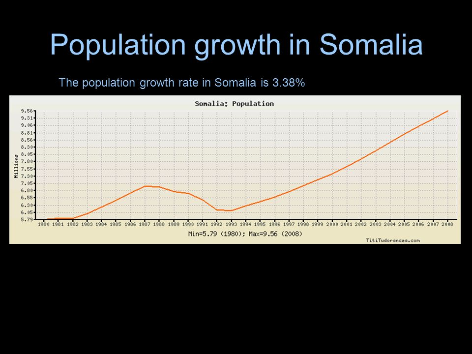 Population growth in Somalia The population growth rate in Somalia is 3.38%