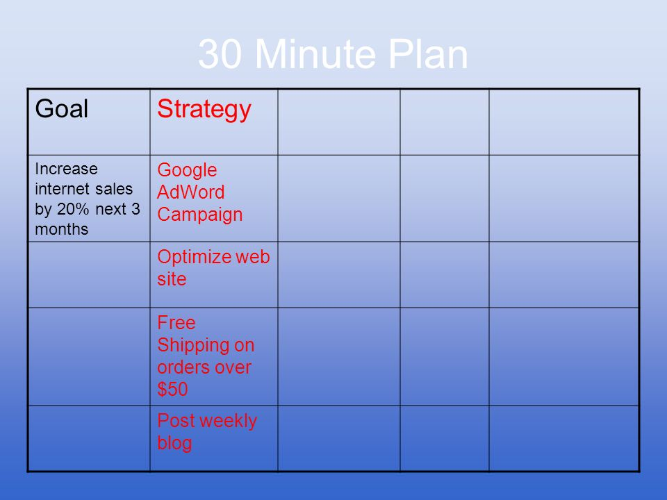30 Minute Plan GoalStrategy Increase internet sales by 20% next 3 months Google AdWord Campaign Optimize web site Free Shipping on orders over $50 Pos