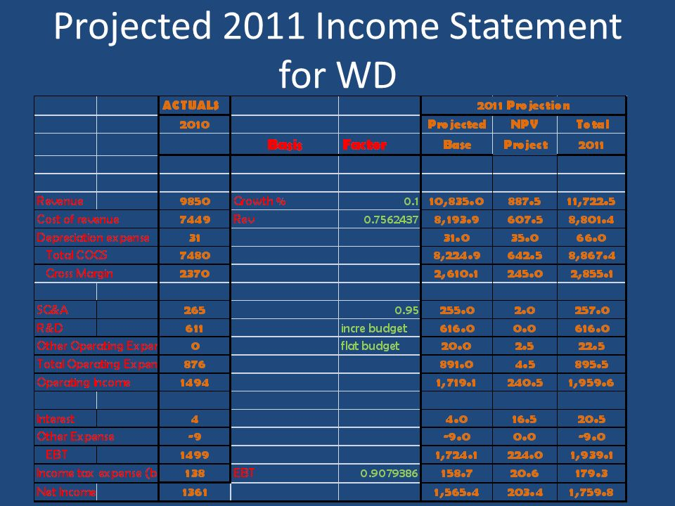 Projected 2011 Income Statement for WD