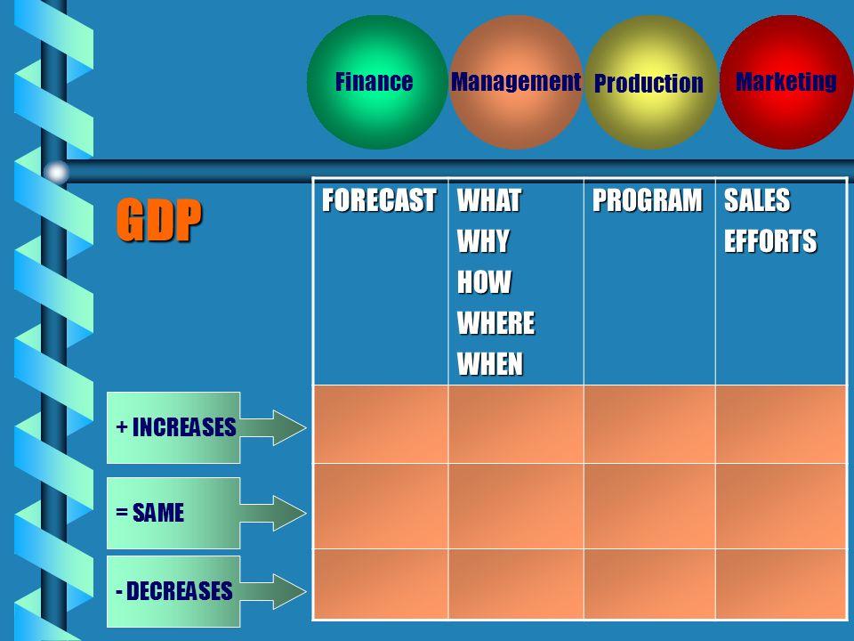 Simulación de Negocios y Toma de decisiones Business Simulation & Decision Making Company Finance Production Management Marketing ECONOMICENVIRONMENT