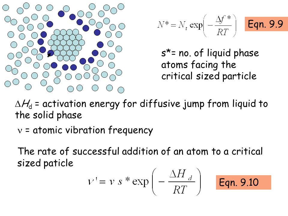 s*= no. of liquid phase atoms facing the critical sized particle H d = activation energy for diffusive jump from liquid to the solid phase = atomic vi