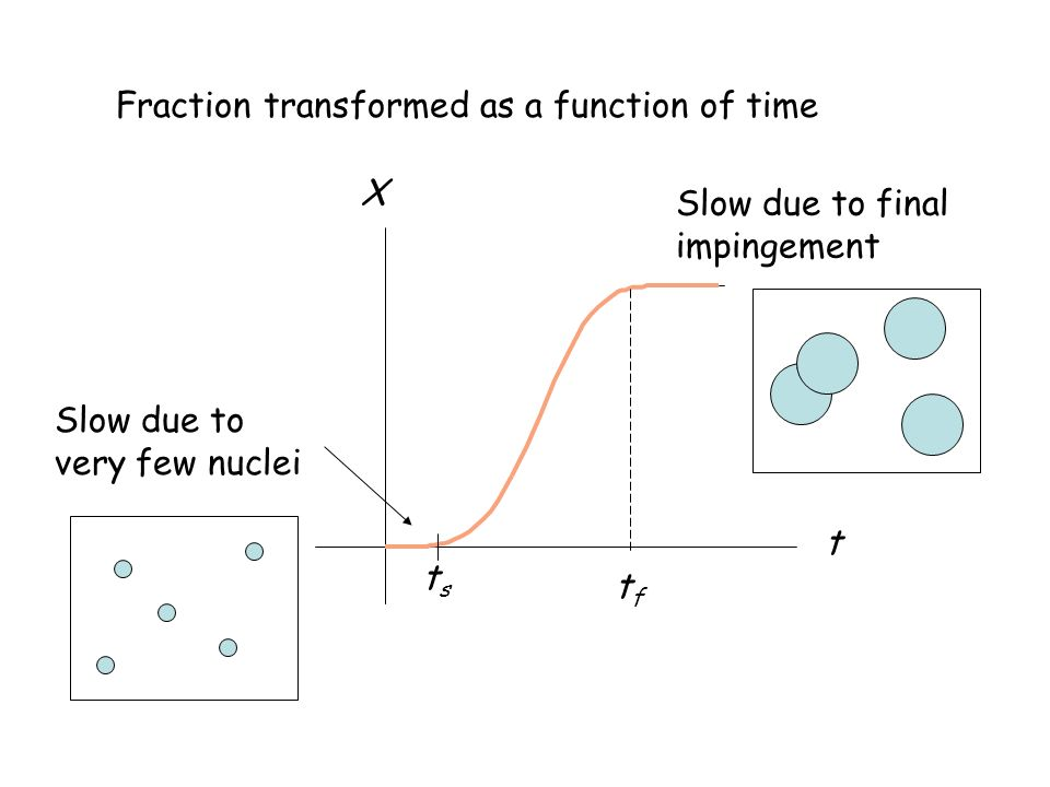 Fraction transformed as a function of time tsts tftf X t Slow due to very few nuclei Slow due to final impingement