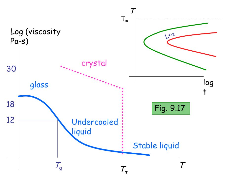 L+ T log t TmTm T TmTm TgTg Log (viscosity Pa-s) 12 18 crystal Stable liquid Undercooled liquid glass 30 Fig. 9.17