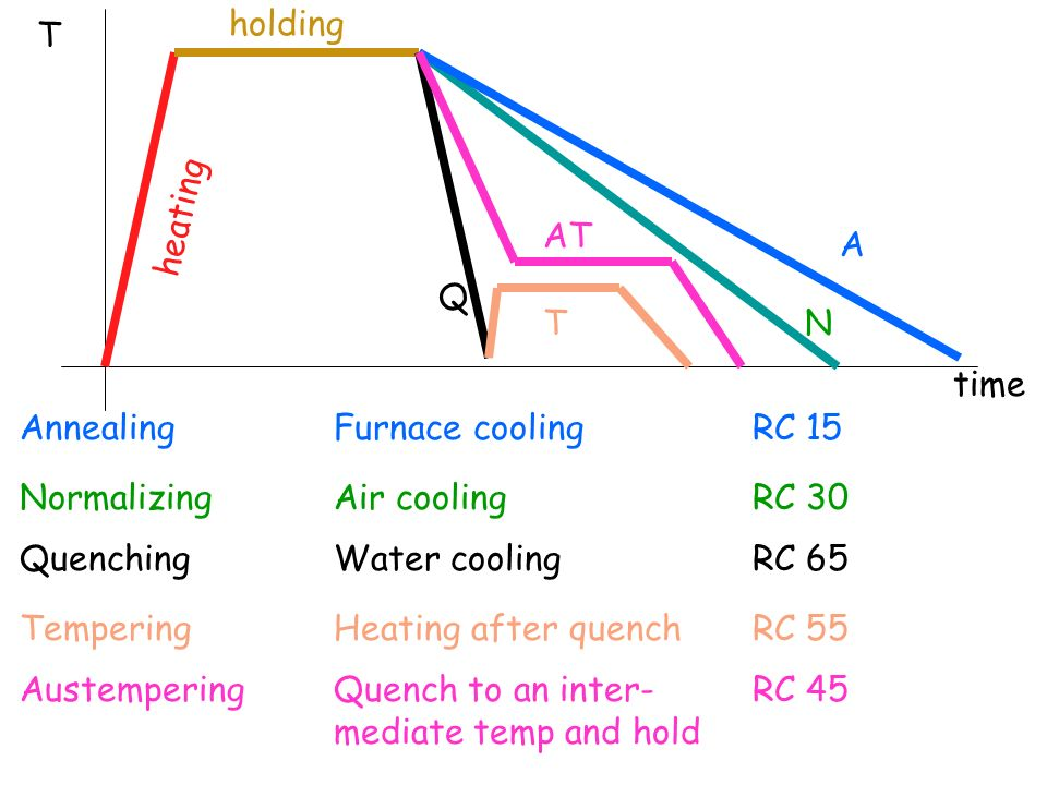 A N AT T Q heating holding time T AnnealingFurnace coolingRC 15 NormalizingAir coolingRC 30 QuenchingWater coolingRC 65 TemperingHeating after quenchR