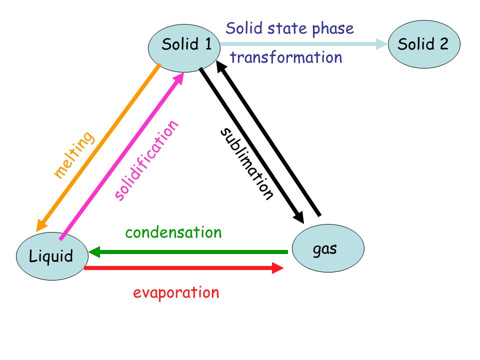 Thermodynamic driving force for a phase transformation.