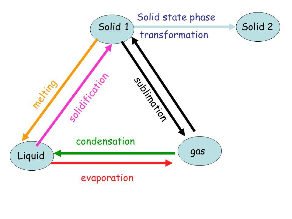 Stable austenite unstable austenite TTT diagram for eutectoid steel start finish