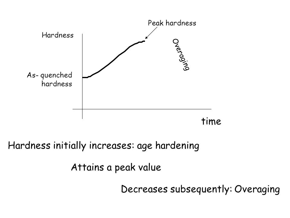 As- quenched hardness Hardness time Peak hardness Overaging Hardness initially increases: age hardening Attains a peak value Decreases subsequently: O