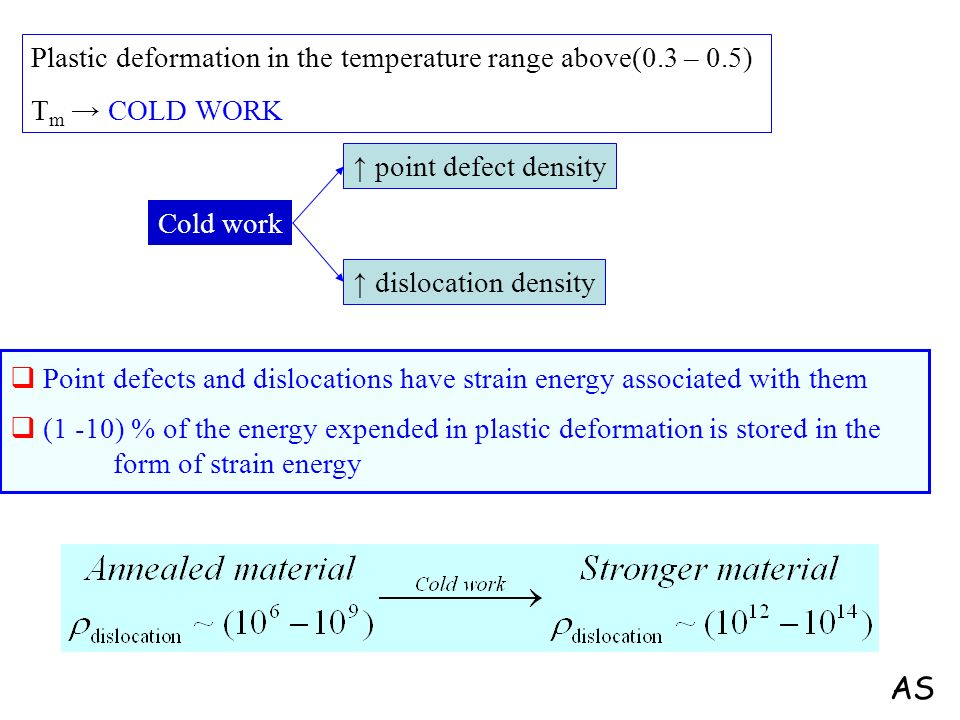 Cold work dislocation density point defect density Plastic deformation in the temperature range above(0.3 – 0.5) T m COLD WORK Point defects and dislo