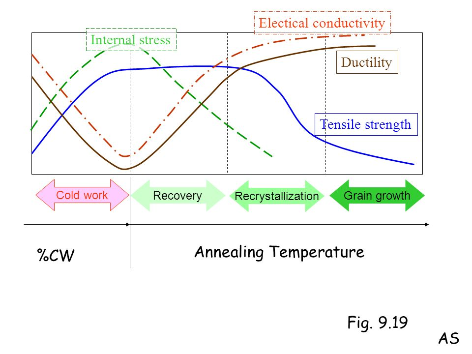 Cold work Recovery Recrystallization Grain growth Tensile strength Ductility Electical conductivity Internal stress Fig. 9.19 %CW Annealing Temperatur