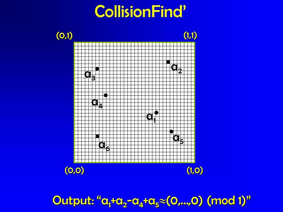 CollisionFind (0,0)(1,0) (0,1) (1,1) a1a1 a2a2 a3a3 a4a4 a5a5 Output: a 1 +a 2 -a 4 +a 5 (0,…,0) (mod 1) a6a6