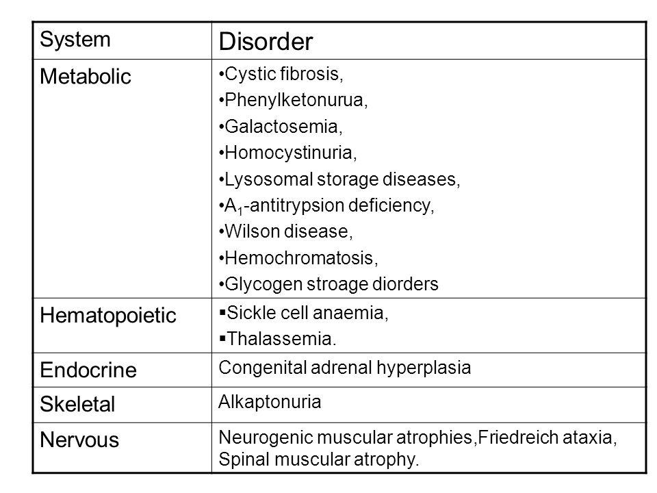 System Disorder Metabolic Cystic fibrosis, Phenylketonurua, Galactosemia, Homocystinuria, Lysosomal storage diseases, Α 1 -antitrypsion deficiency, Wi