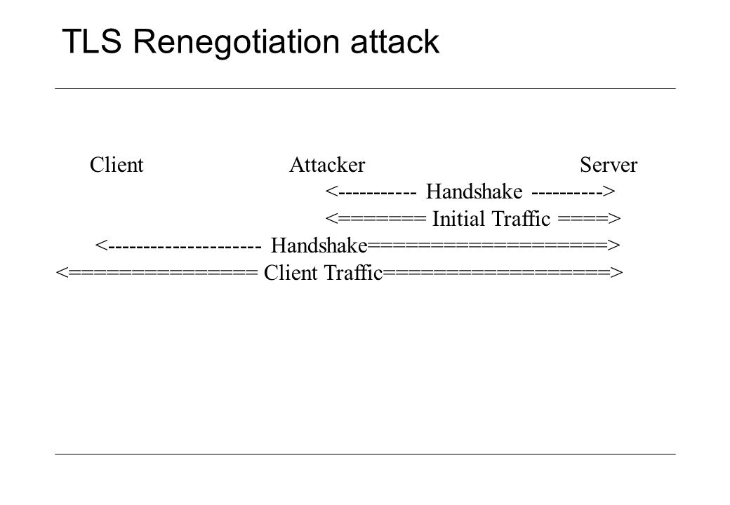 TLS Renegotiation attack Client Attacker Server